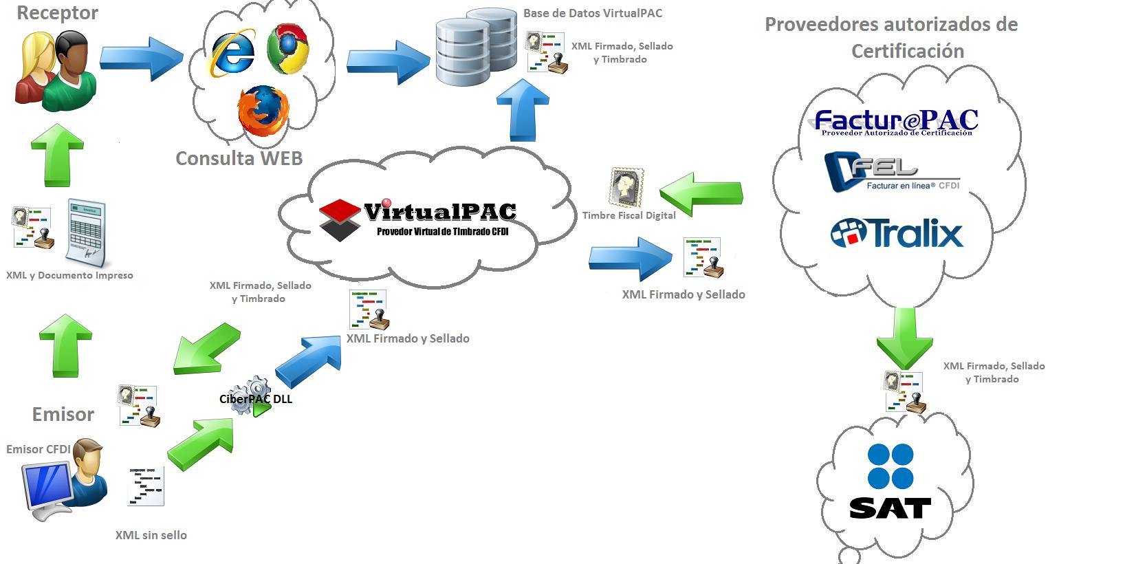 Esquema Virtual Pac